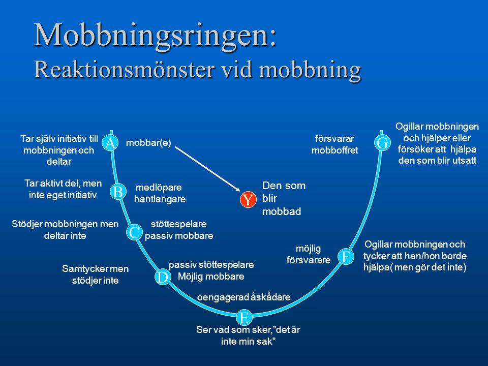 Mobbningsringen: Reaktionsmönster vid mobbning Tar aktivt del, men inte eget initiativ Tar själv initiativ till mobbningen och deltar Stödjer mobbning