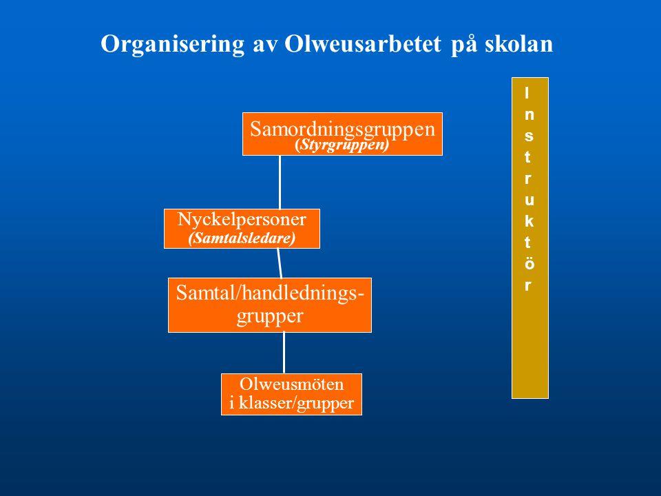 Organisering av Olweusarbetet på skolan Samordningsgruppen (Styrgruppen) Nyckelpersoner (Samtalsledare) Samtal/handlednings- grupper Olweusmöten i kla