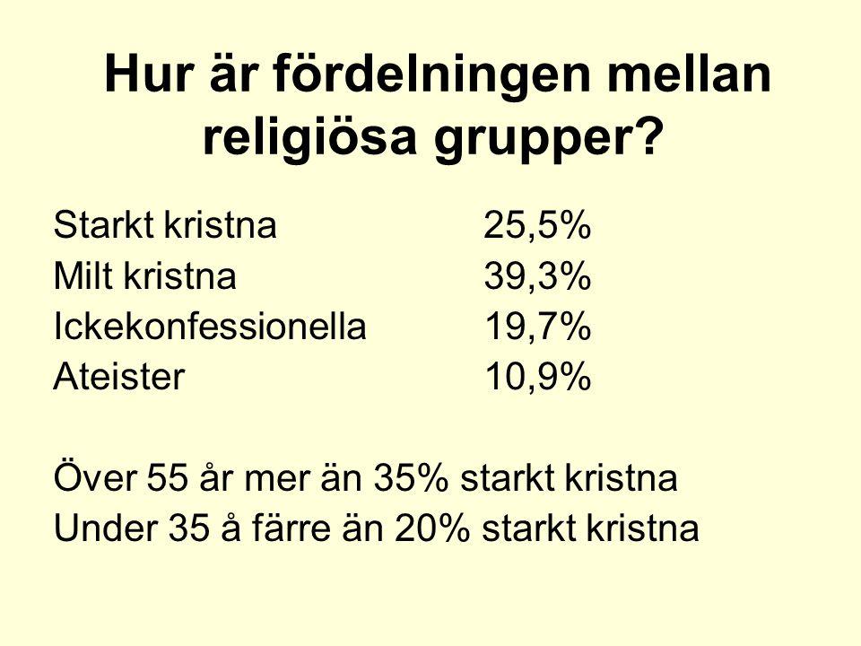 Hur är fördelningen mellan religiösa grupper.