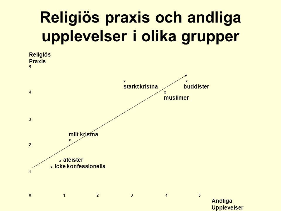 Religiös praxis och andliga upplevelser i olika grupper Religiös Praxis 5 x x starkt kristnabuddister 4 x muslimer 3 milt kristna x 2 x ateister x icke konfessionella 1 0 1 2 3 4 5 Andliga Upplevelser