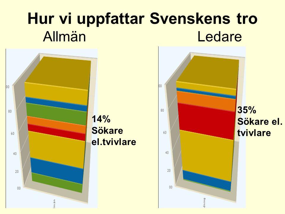Hur vi uppfattar Svenskens tro Allmän Ledare 35% Sökare el. tvivlare 14% Sökare el.tvivlare