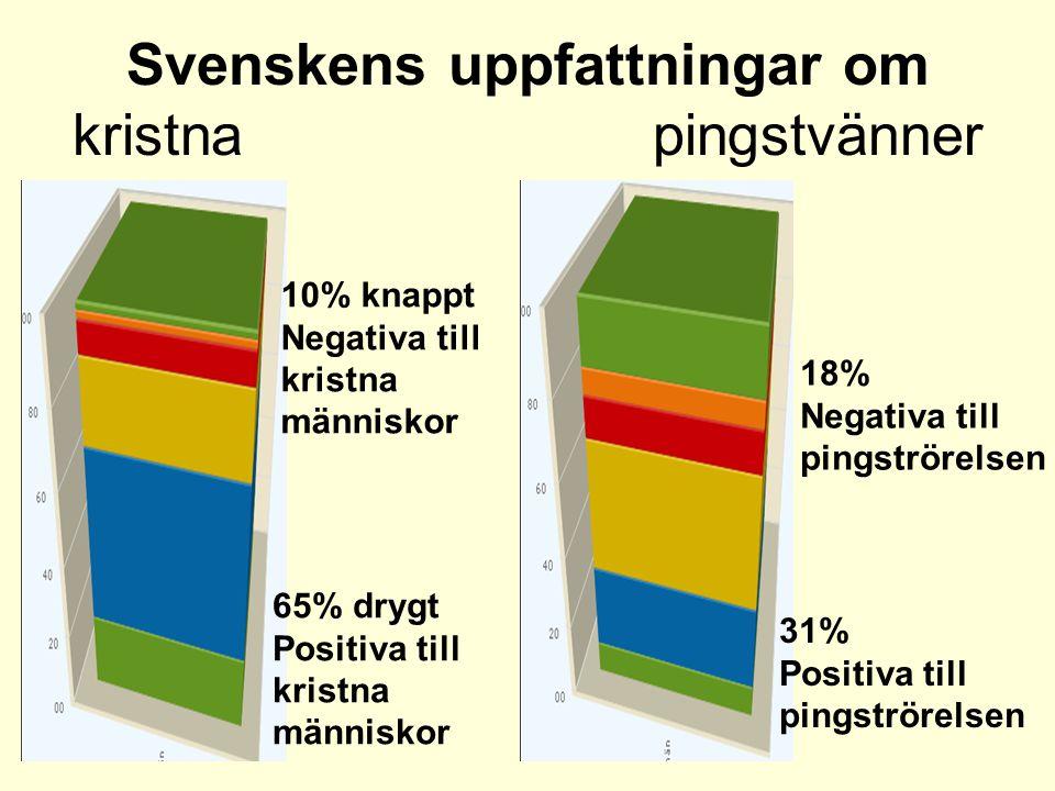 Svenskens uppfattningar om kristna pingstvänner 10% knappt Negativa till kristna människor 65% drygt Positiva till kristna människor 18% Negativa till pingströrelsen 31% Positiva till pingströrelsen
