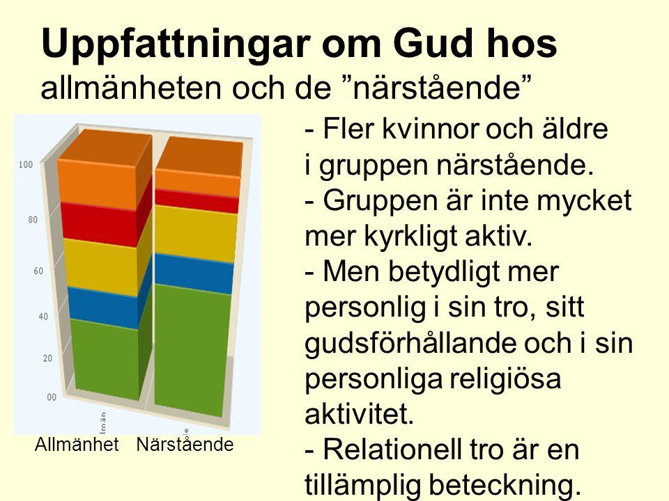 Uppfattningar om Gud hos allmänheten och de närstående - Fler kvinnor och äldre i gruppen närstående.