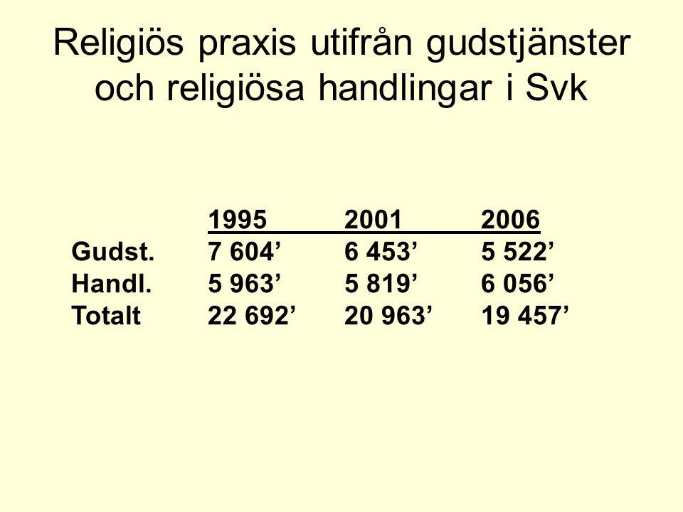 Religiös praxis utifrån gudstjänster och religiösa handlingar i Svk 199520012006 Gudst.7 604'6 453'5 522' Handl.5 963'5 819'6 056' Totalt22 692'20 963'19 457'