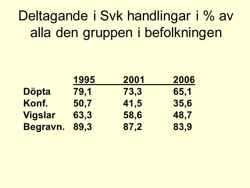 Deltagande i Svk handlingar i % av alla den gruppen i befolkningen 199520012006 Döpta79,173,365,1 Konf.50,741,535,6 Vigslar63,358,648,7 Begravn.89,387,283,9