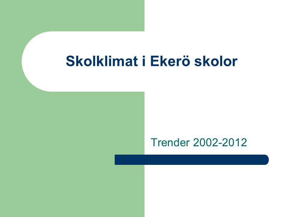 Skolklimat i Ekerö skolor Trender 2002-2012