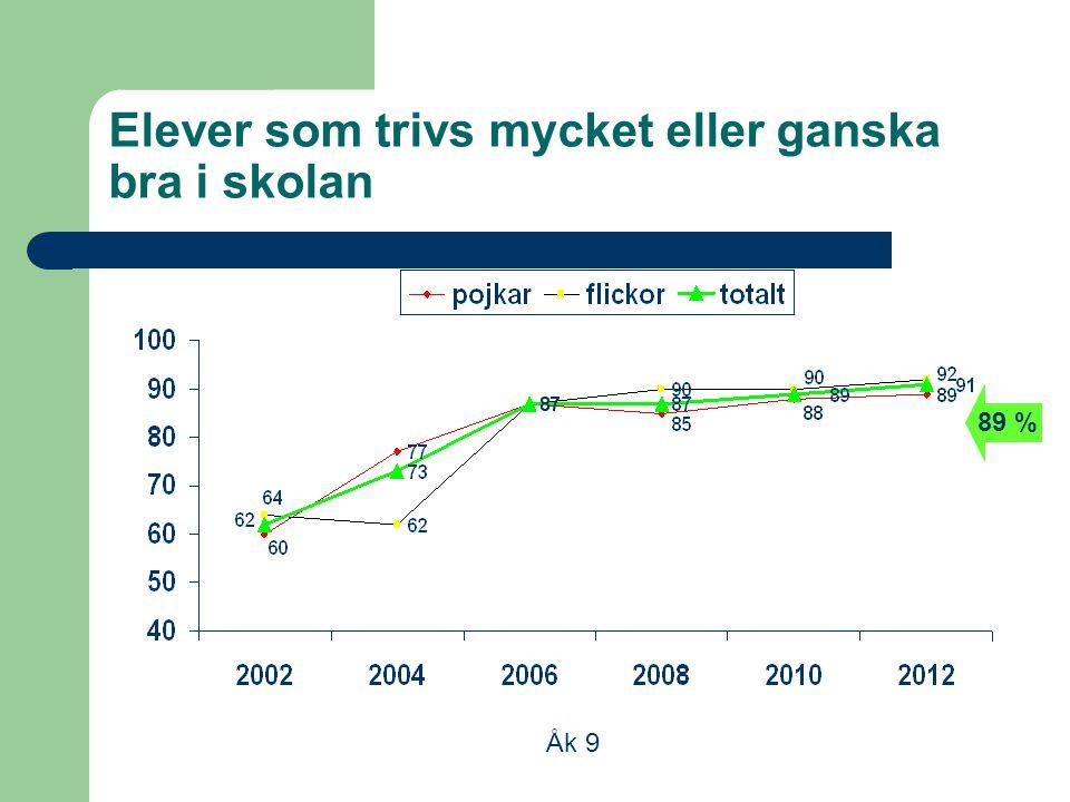 Elever som trivs mycket eller ganska bra i skolan Åk 9 89 %