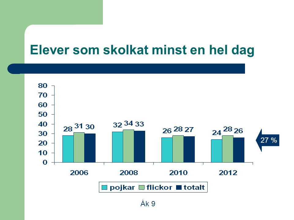Elever som skolkat minst en hel dag Åk 9 27 %