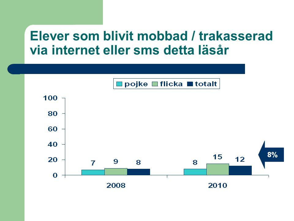 Elever som blivit mobbad / trakasserad via internet eller sms detta läsår 8%