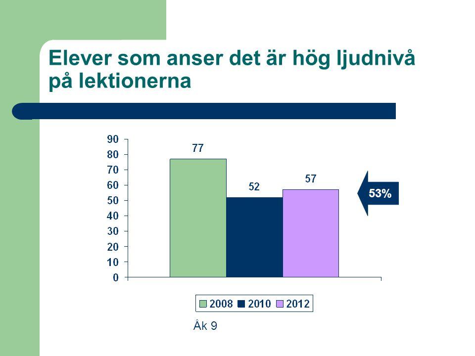 Elever som anser det är hög ljudnivå på lektionerna Åk 9 53%
