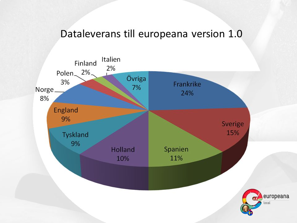 Dataleverans till europeana version 1.0