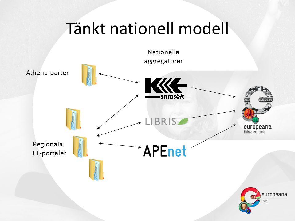 Regionala EL-portaler Athena-parter Nationella aggregatorer Tänkt nationell modell