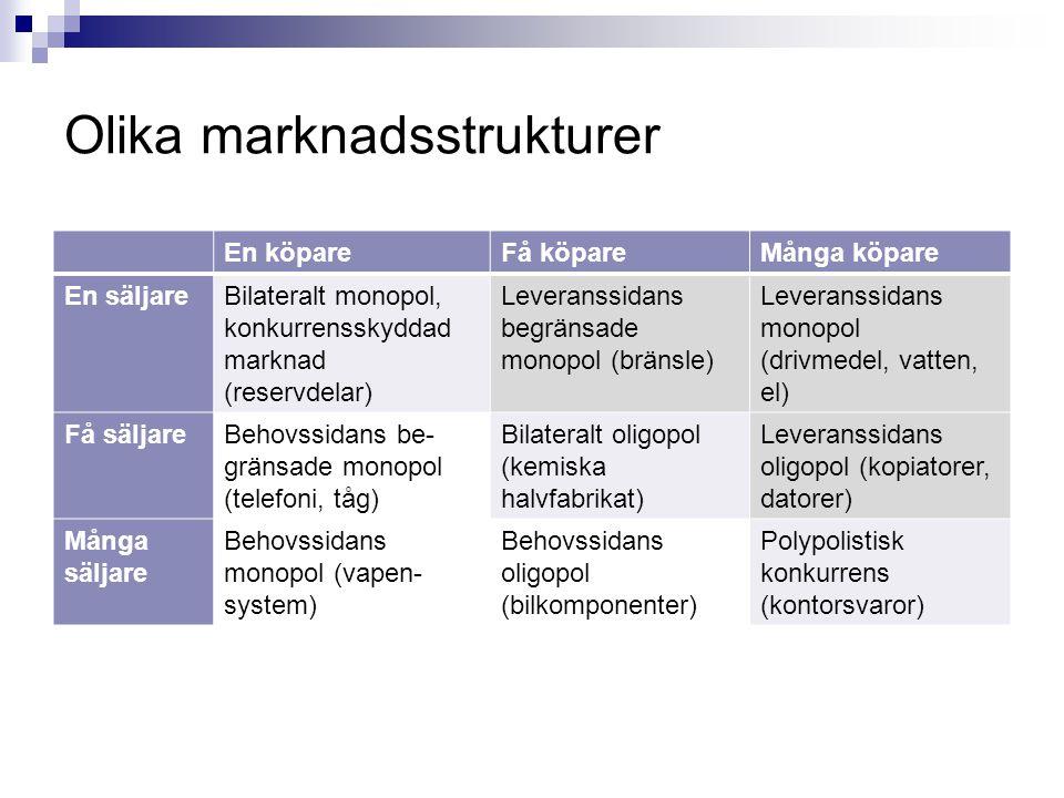 Olika marknadsstrukturer En köpareFå köpareMånga köpare En säljareBilateralt monopol, konkurrensskyddad marknad (reservdelar) Leveranssidans begränsad