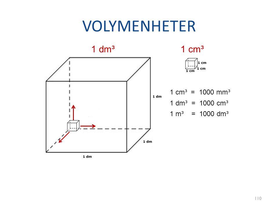 VOLYMENHETER 110 1 dm³1 cm³ 1 dm³ = 1000 cm³ 1 cm³ = 1000 mm³ 1 m³ = 1000 dm³