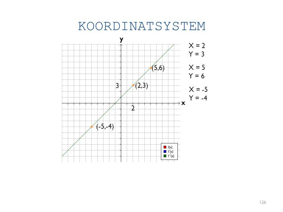 KOORDINATSYSTEM 126 y x X = 2 Y = 3 (2,3) X = 5 Y = 6 (5,6) • • 2 3 • X = -5 Y = -4 (-5,-4)