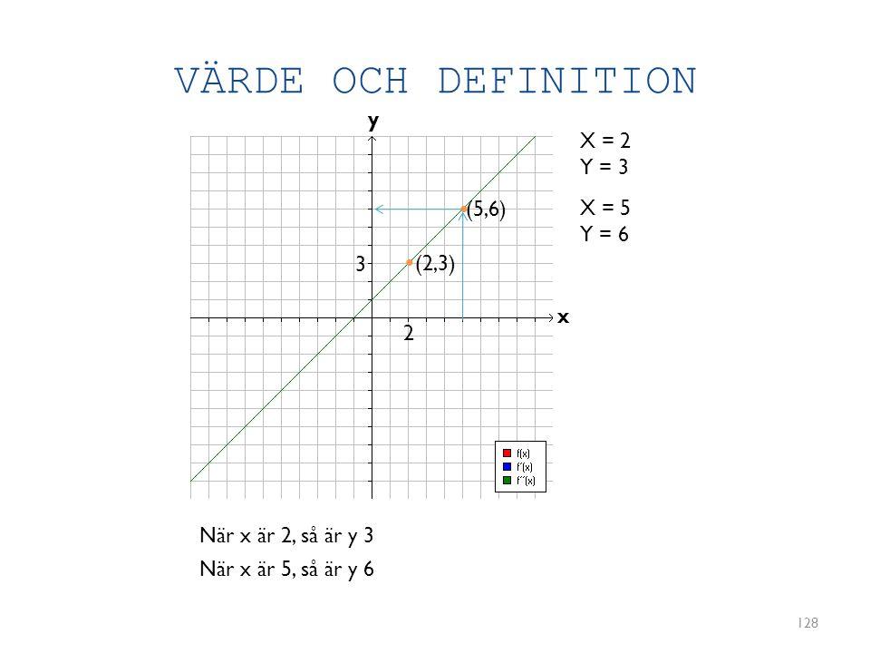 VÄRDE OCH DEFINITION 128 y x X = 2 Y = 3 (2,3) X = 5 Y = 6 (5,6) • • 2 3 När x är 2, så är y 3 När x är 5, så är y 6