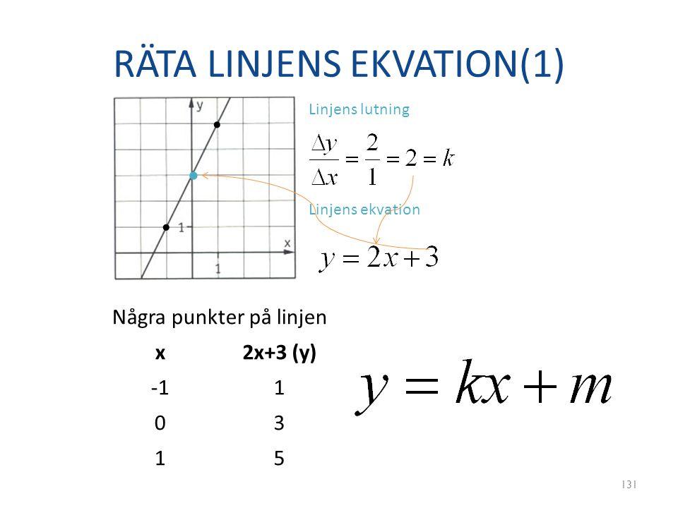 RÄTA LINJENS EKVATION(1) 131 Linjens lutning Linjens ekvation Några punkter på linjen x2x+3 (y) 1 03 15 • • •