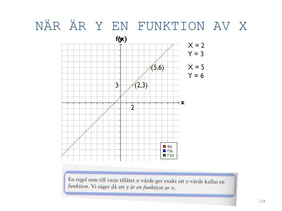 NÄR ÄR Y EN FUNKTION AV X 134 y x X = 2 Y = 3 (2,3) X = 5 Y = 6 (5,6) • • 2 3 f(x)