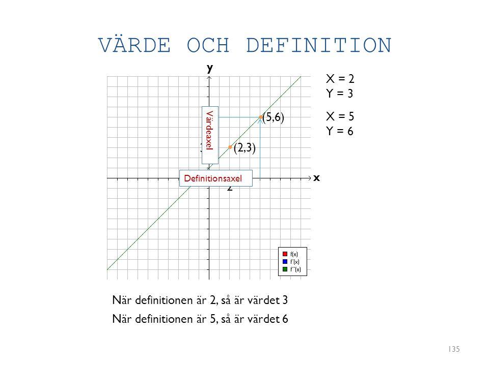 VÄRDE OCH DEFINITION 135 y x X = 2 Y = 3 (2,3) X = 5 Y = 6 (5,6) • • 2 3 När definitionen är 2, så är värdet 3 När definitionen är 5, så är värdet 6 D