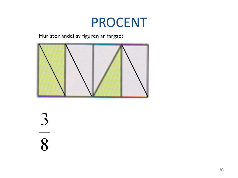 PROCENT 83 Hur stor andel av figuren är färgad?