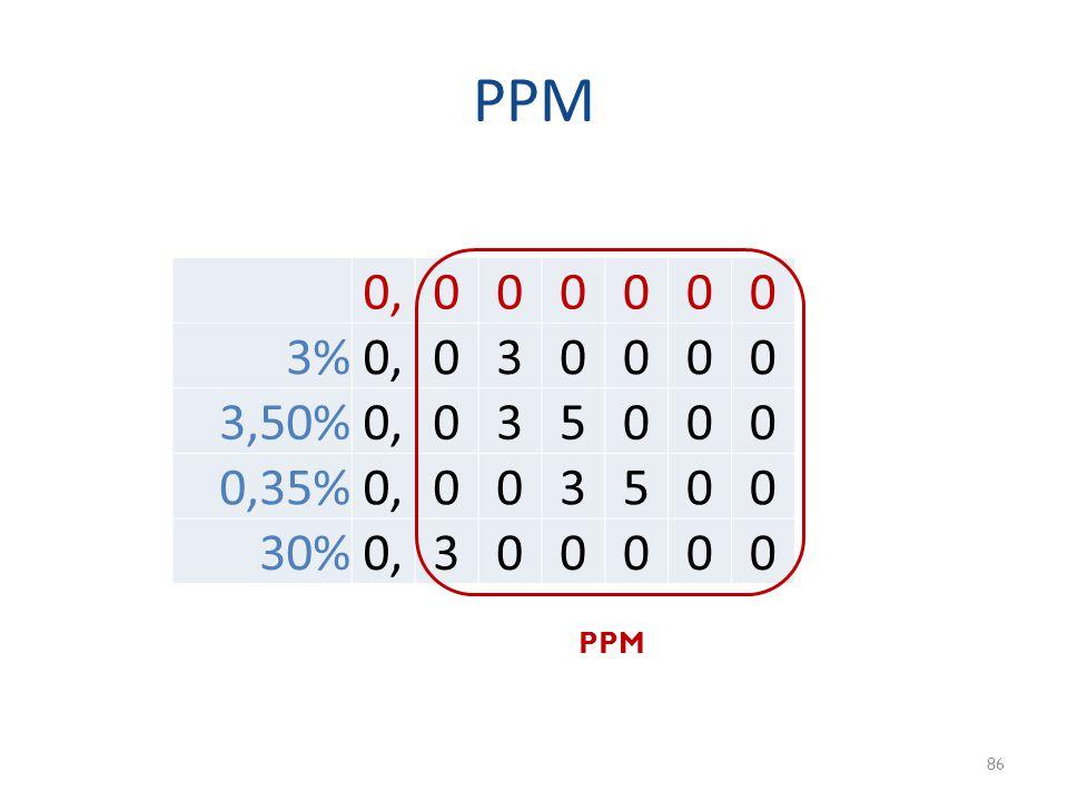 PPM 86 0,000000 3%0,030000 3,50%0,035000 0,35%0,003500 30%0,300000 PPM