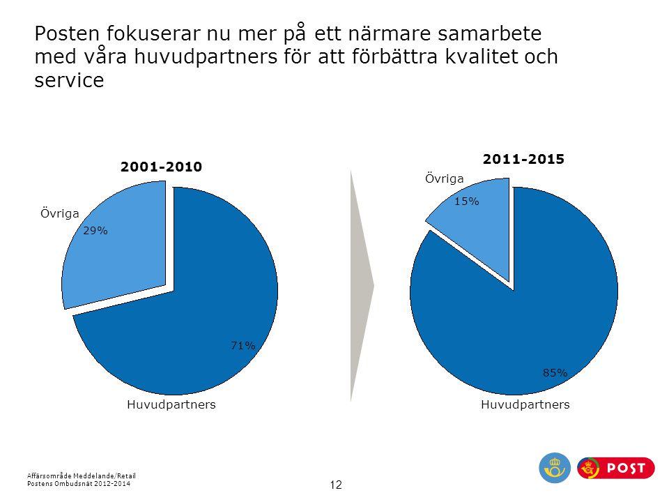 Affärsområde Meddelande/Retail Postens Ombudsnät 2012-2014 12 Posten fokuserar nu mer på ett närmare samarbete med våra huvudpartners för att förbättr