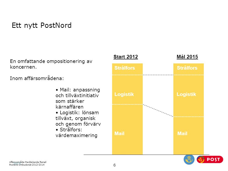 Affärsområde Meddelande/Retail Postens Ombudsnät 2012-2014 6 Sid 6 Start 2012 Logistik Mail Strålfors Logistik Mail Strålfors Mål 2015 Ett nytt PostNo