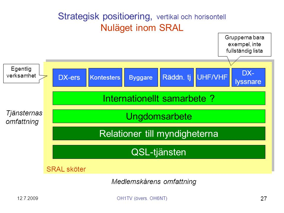 12.7.2009OH1TV (övers. OH6NT) 27 SRAL sköter Strategisk positioering, vertikal och horisontell Nuläget inom SRAL KontestersByggare Räddn. tjUHF/VHF DX