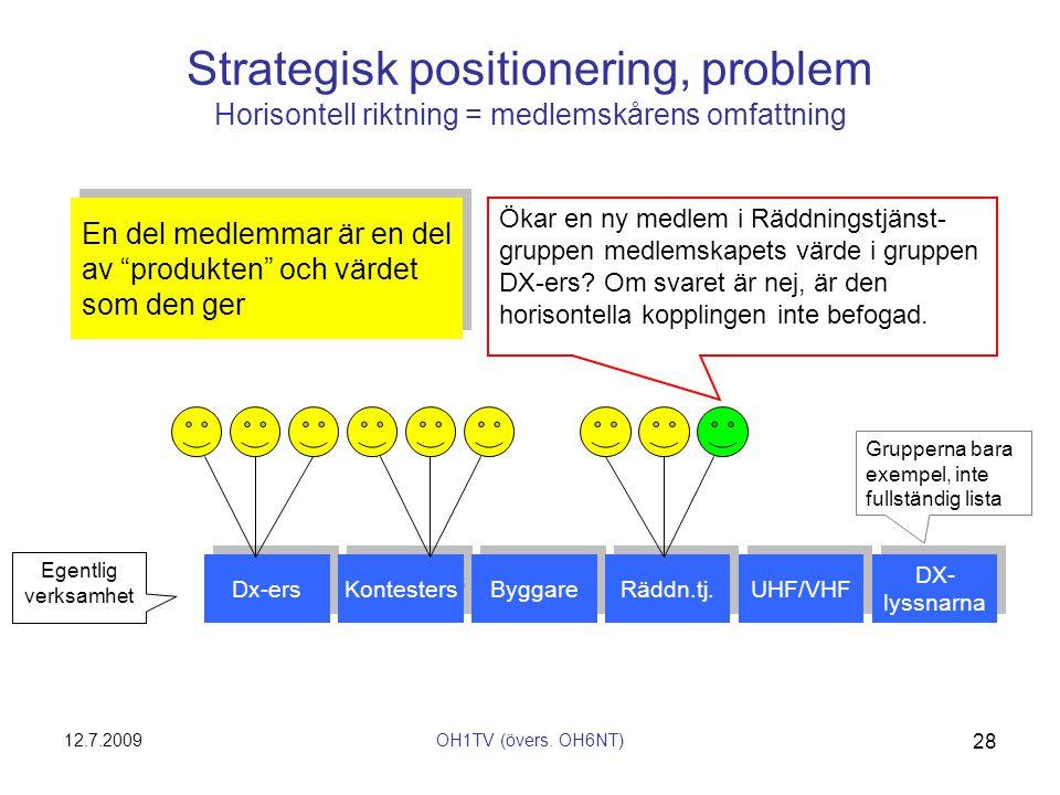 12.7.2009OH1TV (övers. OH6NT) 28 Strategisk positionering, problem Horisontell riktning = medlemskårens omfattning Dx-ers Kontesters Byggare Räddn.tj.