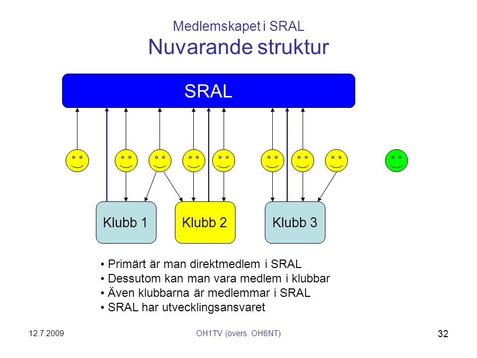 12.7.2009OH1TV (övers. OH6NT) 32 SRAL Medlemskapet i SRAL Nuvarande struktur Klubb 1Klubb 2Klubb 3 • Primärt är man direktmedlem i SRAL • Dessutom kan