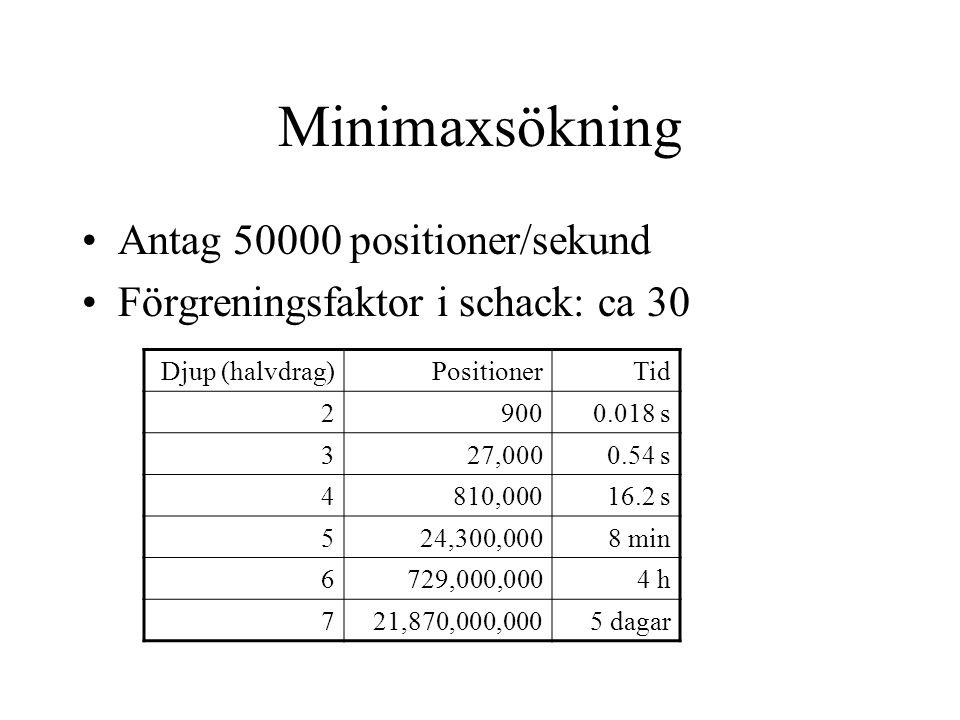Transpositionstabell Sparad information: •Hashlås (normalt 32 bitar) •Sökdjup •Undre gräns för värdet •Övre gräns för värdet •Bästa draget!