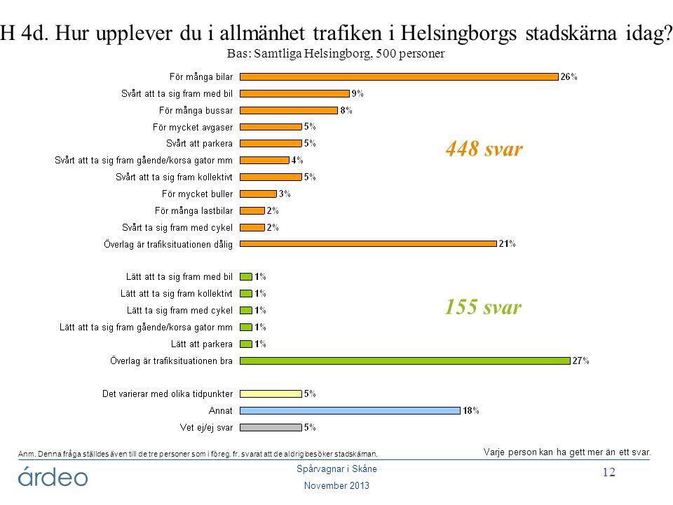 Spårvagnar i Skåne November 2013 12 H 4d. Hur upplever du i allmänhet trafiken i Helsingborgs stadskärna idag? Bas: Samtliga Helsingborg, 500 personer