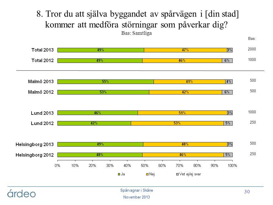 Spårvagnar i Skåne November 2013 30 8. Tror du att själva byggandet av spårvägen i [din stad] kommer att medföra störningar som påverkar dig? Bas: Sam