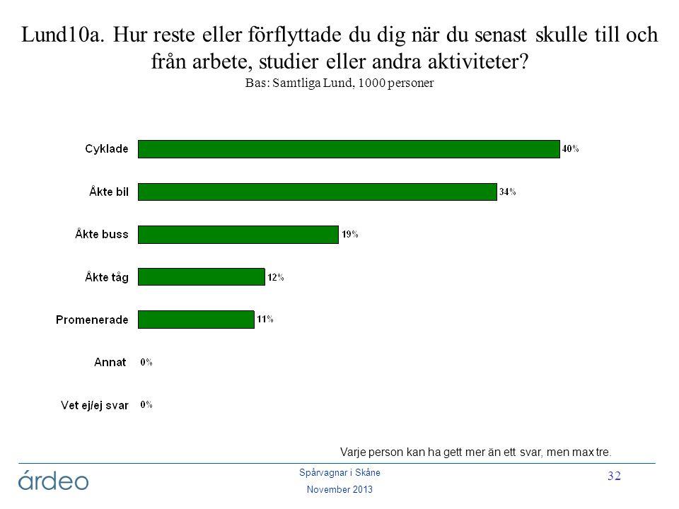 Spårvagnar i Skåne November 2013 32 Lund10a. Hur reste eller förflyttade du dig när du senast skulle till och från arbete, studier eller andra aktivit
