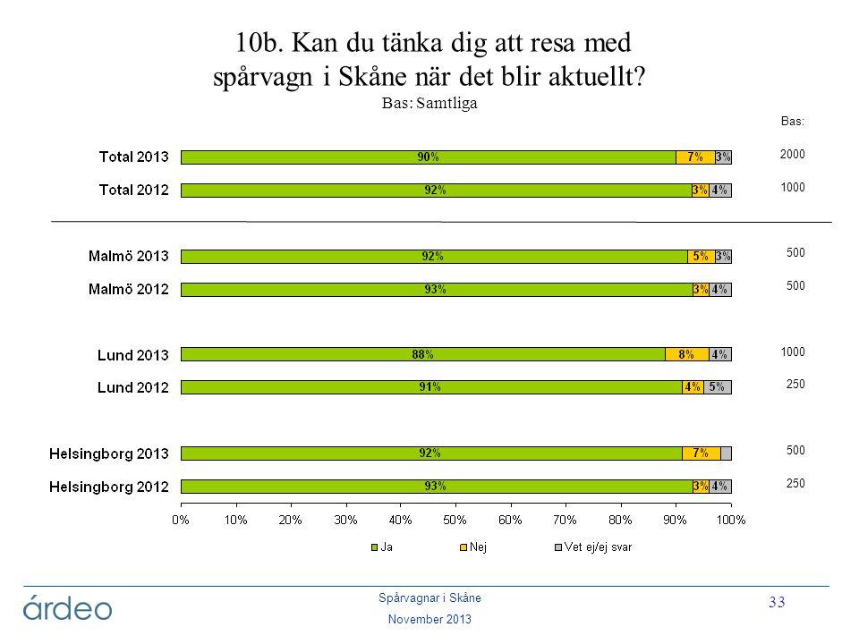 Spårvagnar i Skåne November 2013 33 10b. Kan du tänka dig att resa med spårvagn i Skåne när det blir aktuellt? Bas: Samtliga Bas: 2000 1000 500 1000 2