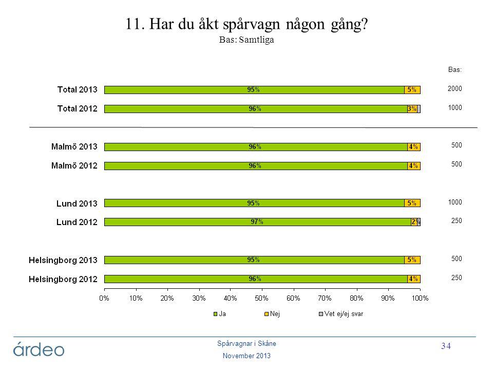 Spårvagnar i Skåne November 2013 34 11. Har du åkt spårvagn någon gång? Bas: Samtliga Bas: 2000 1000 500 1000 250 500 250