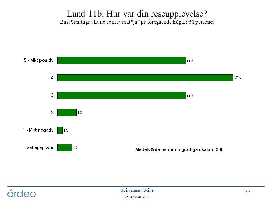 """Spårvagnar i Skåne November 2013 35 Lund 11b. Hur var din reseupplevelse? Bas: Samtliga i Lund som svarat """"ja"""" på föregående fråga, 951 personer Medel"""