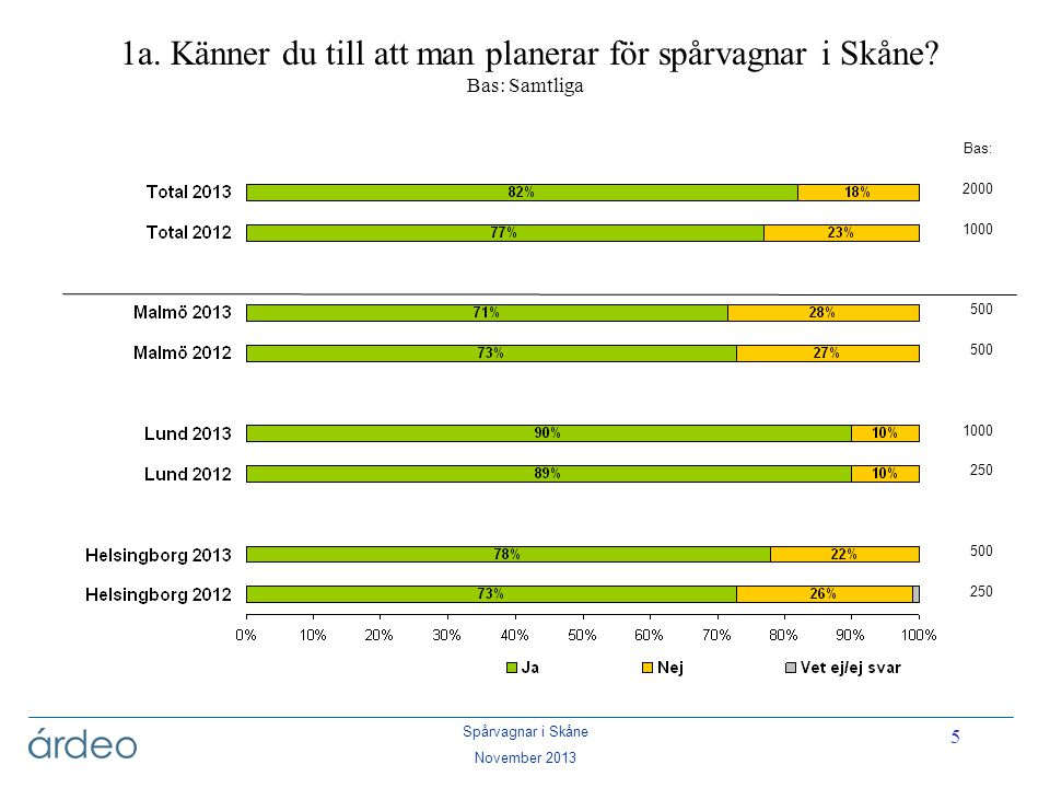 Spårvagnar i Skåne November 2013 5 1a. Känner du till att man planerar för spårvagnar i Skåne? Bas: Samtliga Bas: 2000 1000 500 1000 250 500 250