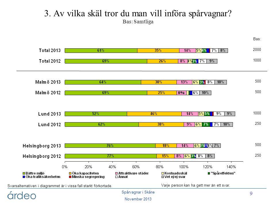 Spårvagnar i Skåne November 2013 9 3. Av vilka skäl tror du man vill införa spårvagnar? Bas: Samtliga Varje person kan ha gett mer än ett svar. Svarsa