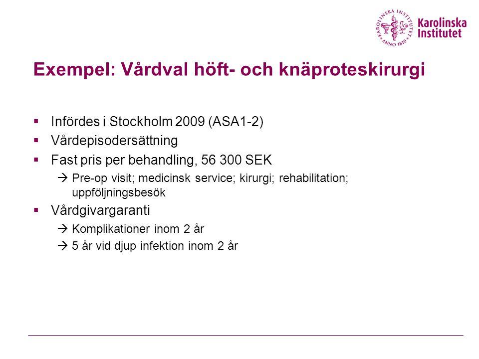 Exempel: Vårdval höft- och knäproteskirurgi  Infördes i Stockholm 2009 (ASA1-2)  Vårdepisodersättning  Fast pris per behandling, 56 300 SEK  Pre-op visit; medicinsk service; kirurgi; rehabilitation; uppföljningsbesök  Vårdgivargaranti  Komplikationer inom 2 år  5 år vid djup infektion inom 2 år