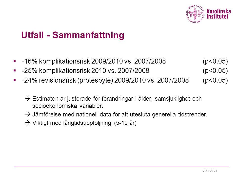 Utfall - Sammanfattning  -16% komplikationsrisk 2009/2010 vs.