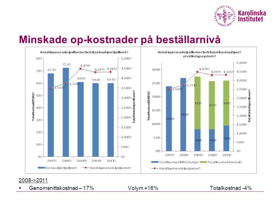 Minskade op-kostnader på beställarnivå 2008->2011  Genomsnittskostnad – 17%Volym +16%Totalkostnad -4%