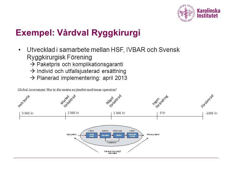 Exempel: Vårdval Ryggkirurgi Helt borta Mycket förbättrad Något förbättrad Ingen förändring Försämrad -1000 kr 0 kr 1 000 kr 2 000 kr 3 000 kr Global Assessment: Hur är din smärta nu jämfört med innan operation.
