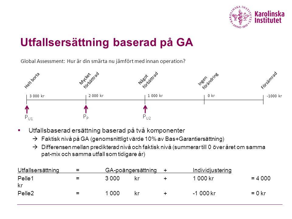 Utfallsersättning baserad på GA Helt borta Mycket förbättrad Något förbättrad Ingen förändring Försämrad Global Assessment: Hur är din smärta nu jämfört med innan operation.