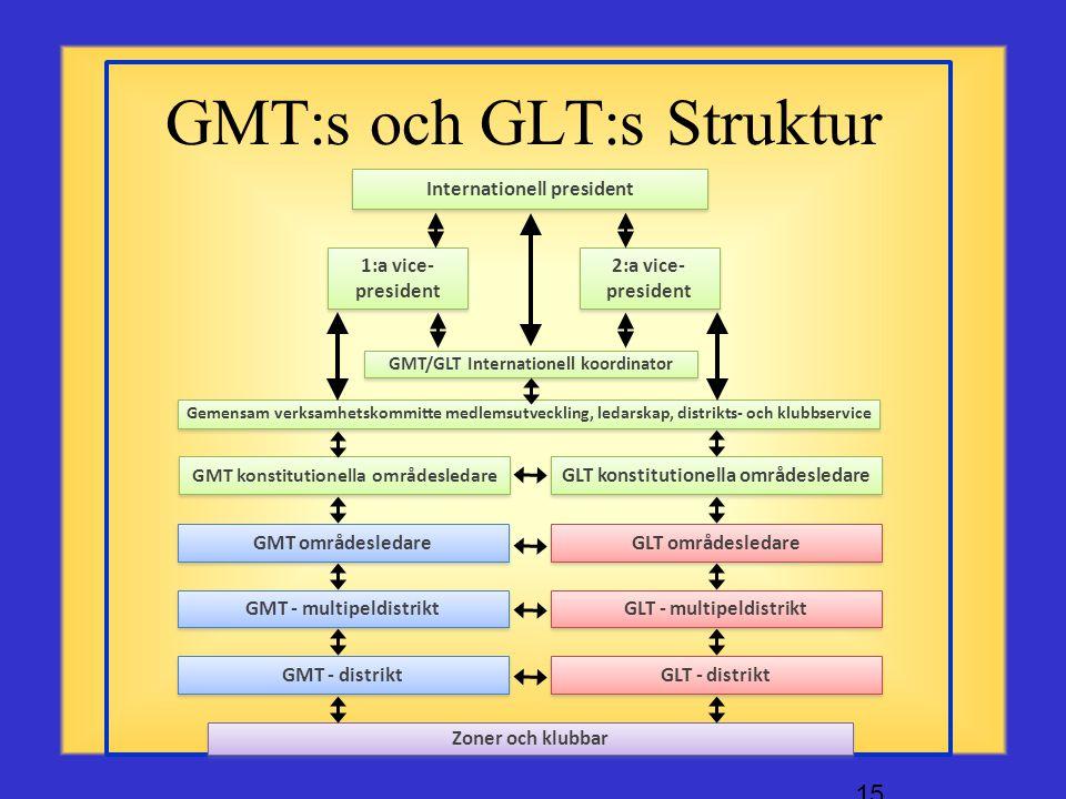 I samarbete med distriktets GMT och GLT-koordinatorer kan du •Bilda en ny klubb •Arrangera utbildning i retention (behållande) av befintliga medlemmar
