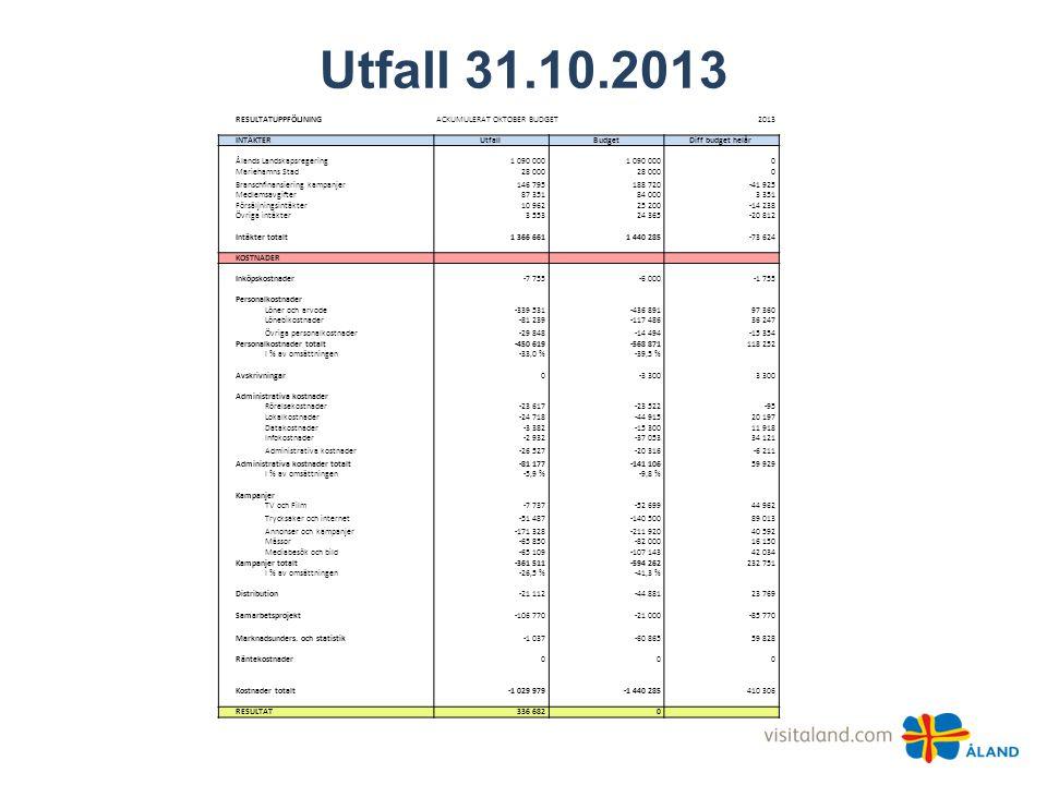 Utfall 31.10.2013 RESULTATUPPFÖLJNINGACKUMULERAT OKTOBER BUDGET2013 INTÄKTERUtfallBudgetDiff budget helår Ålands Landskapsregering1 090 000 0 Marieham