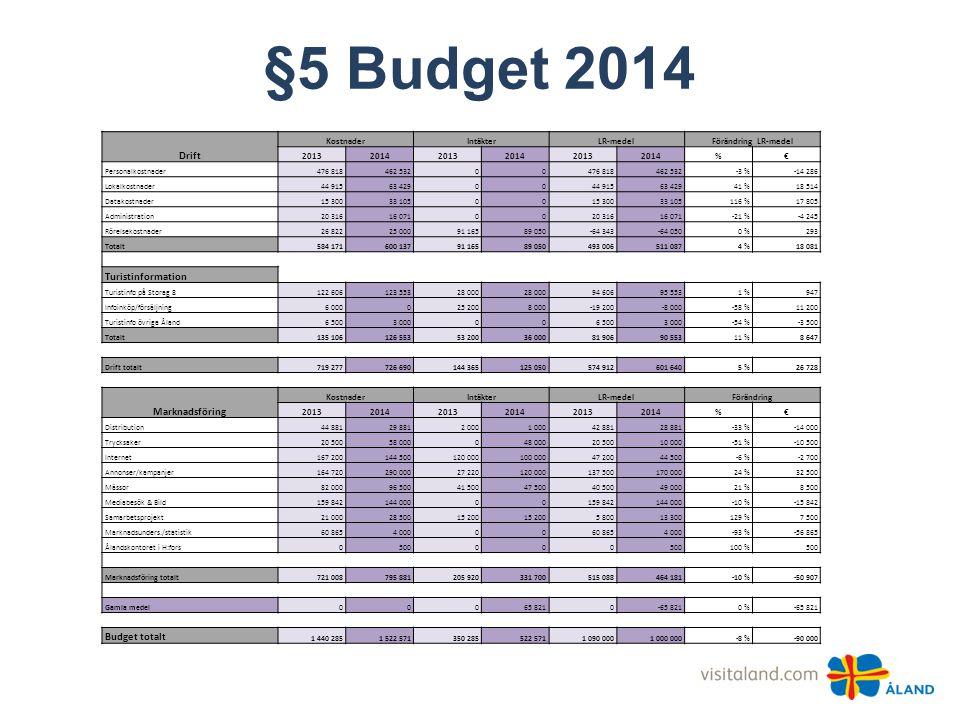 §5 Budget 2014 Drift KostnaderIntäkterLR-medelFörändring LR-medel 201320142013201420132014%€ Personalkostnader476 818462 53200476 818462 532-3 %-14 28
