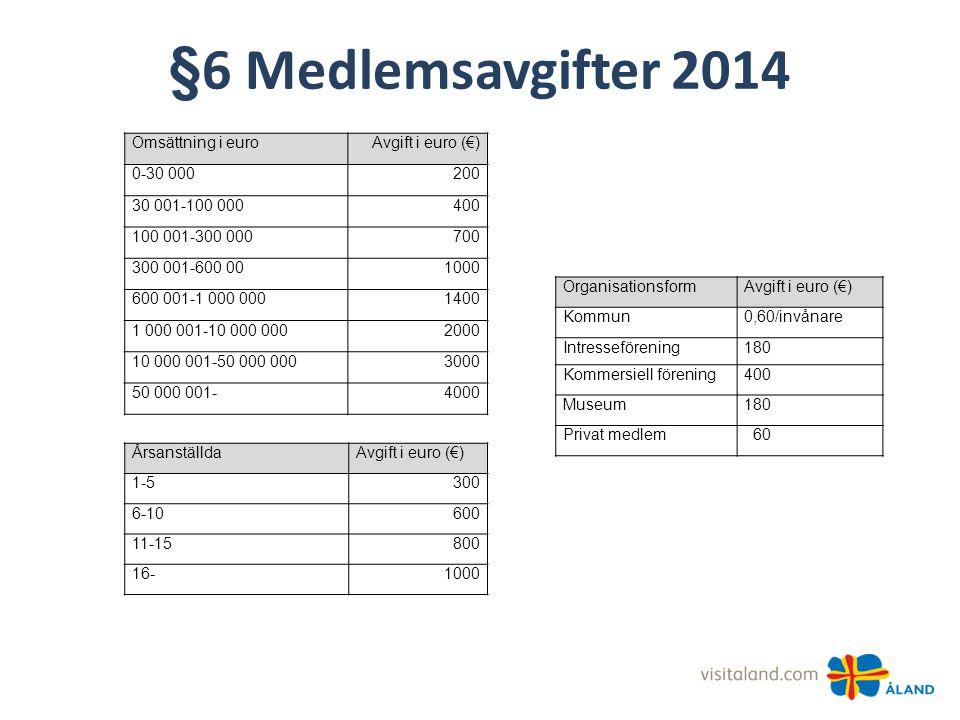 §6 Medlemsavgifter 2014 OrganisationsformAvgift i euro (€) Kommun0,60/invånare Intresseförening180 Kommersiell förening400 Museum180 Privat medlem 60