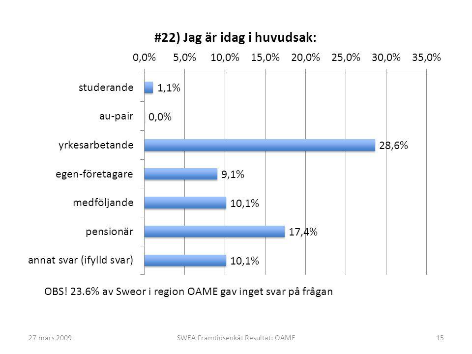 27 mars 2009SWEA Framtidsenkät Resultat: OAME15 OBS! 23.6% av Sweor i region OAME gav inget svar på frågan