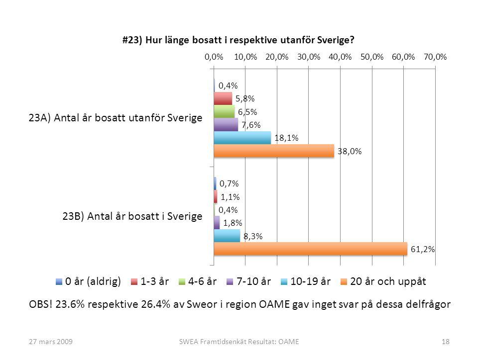 27 mars 2009SWEA Framtidsenkät Resultat: OAME18 OBS! 23.6% respektive 26.4% av Sweor i region OAME gav inget svar på dessa delfrågor